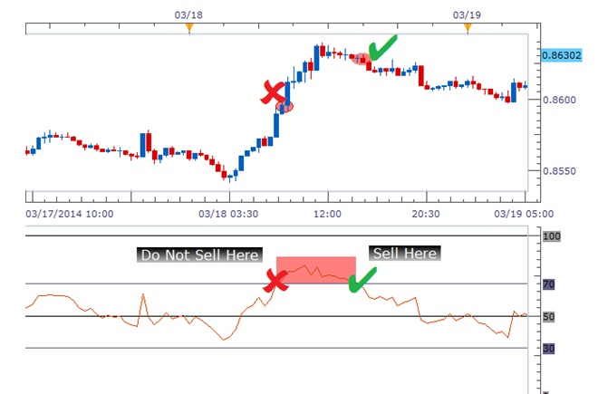 Overbought and Oversold Meaning