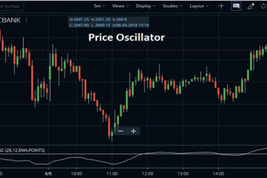 Price Oscillator Indicator pic