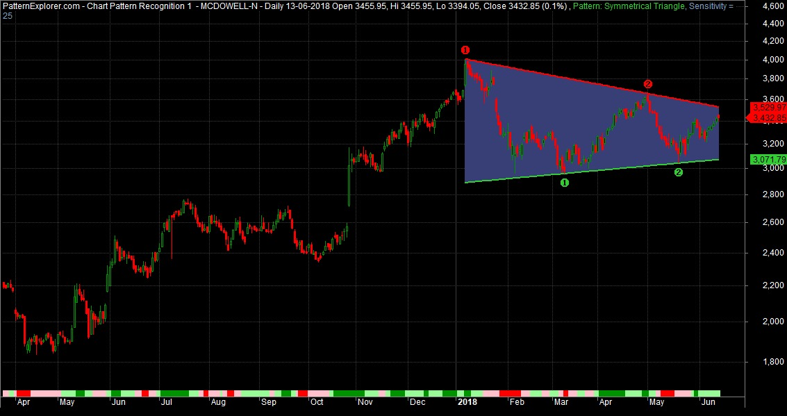 Symmetrical Triangle Chart Pattern Formation