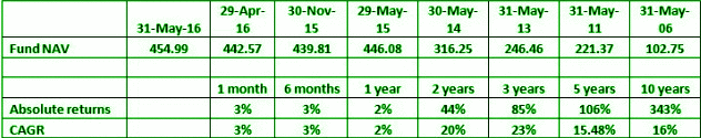 CAGR Full Form in Mutual Fund