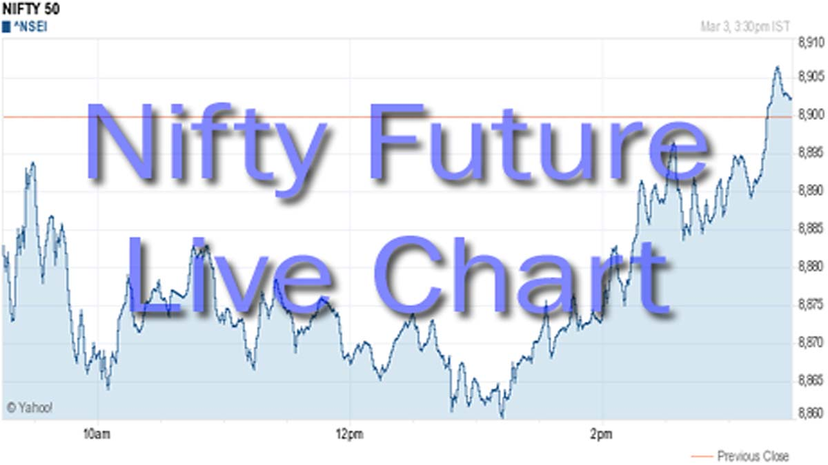 Watch Nifty Futures Live Chart With Buy Sell Signals