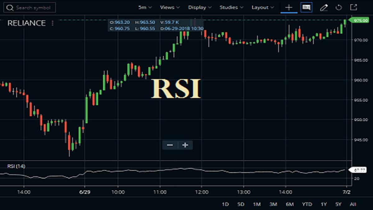 RSI Indicator Formula, Meaning, Trading Strategy | StockManiacs