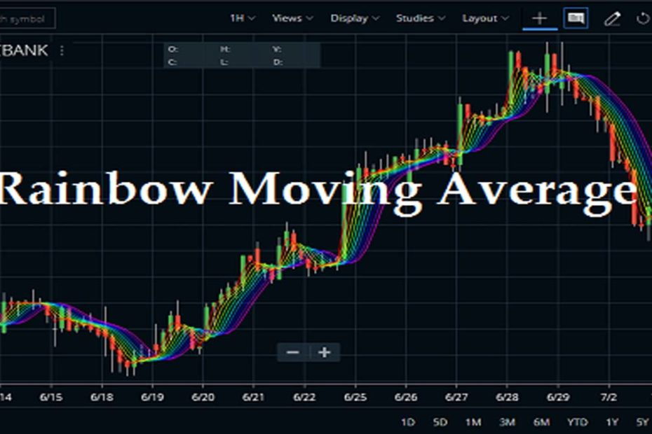 Rainbow Moving Average Settings