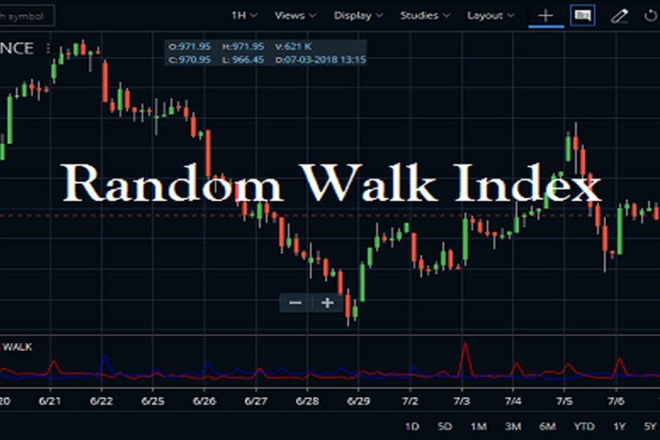 Random Walk Index Indicator
