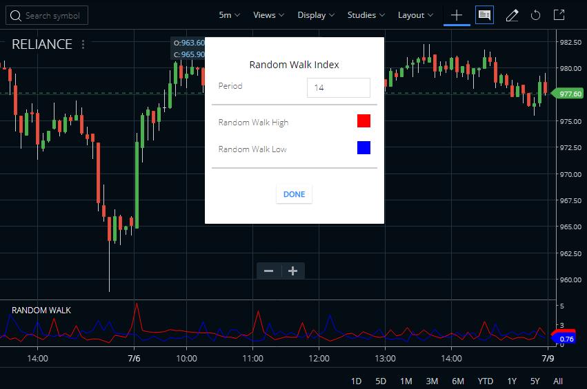 Random Walk Index Indicator Calculation