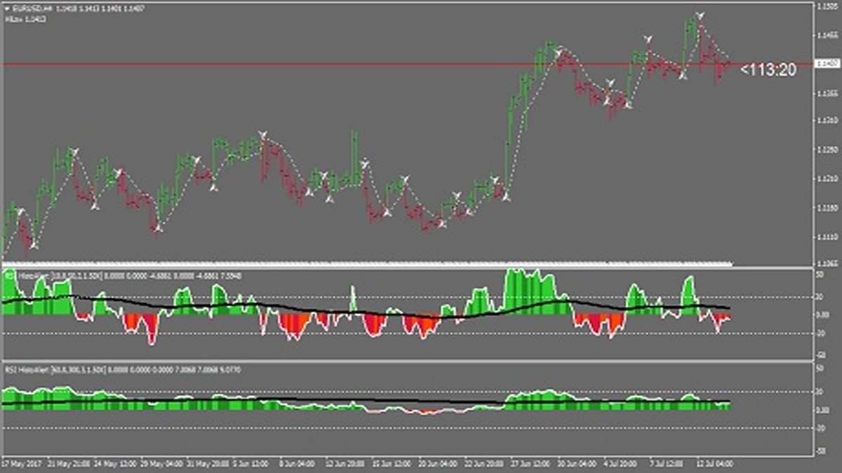 MTF Forex Strategy – Alpha Trader Method