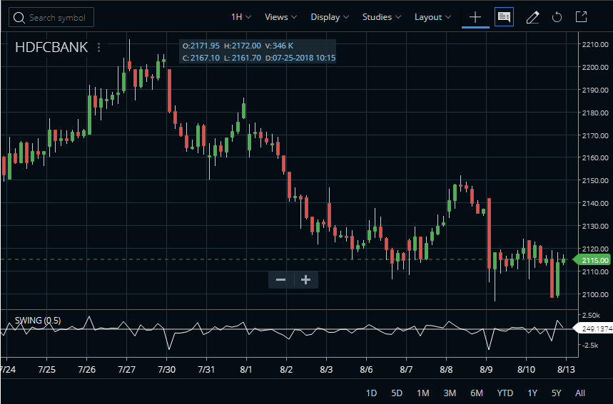 Swing Index Indicator