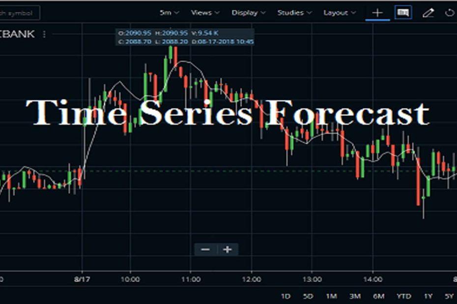 Time Series Forecast Indicator Formula
