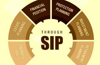 Strategic Investment Planning