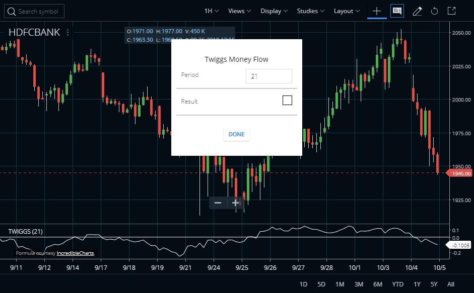 Twiggs Money Flow Indicator