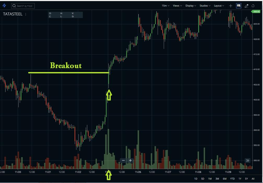Volume underlay indicator breakout
