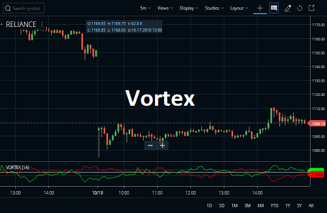 Vortex Indicator (Formula, Usage and Strategy)