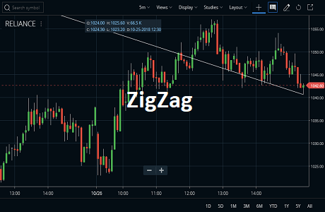 ZigZag Indicator Usage, Calculations Details