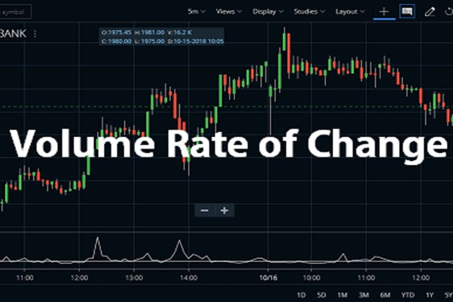 Volume Rate of Change Zerodha