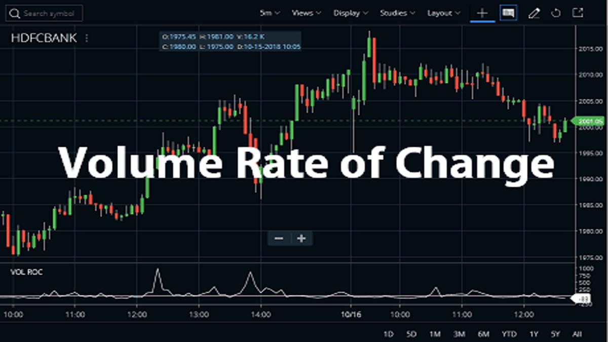 Volume Rate of Change (Volume ROC) Indicator, Strategy