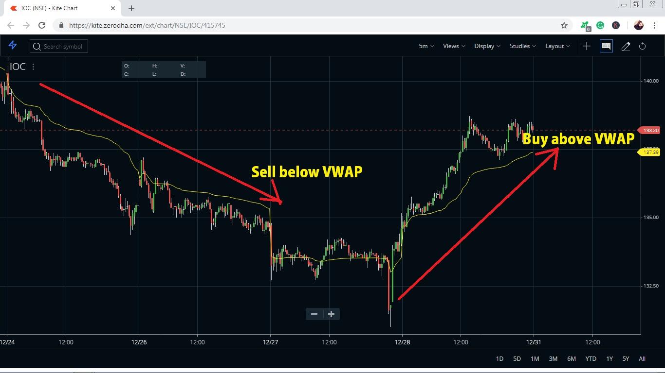 VWAP Trading Strategy