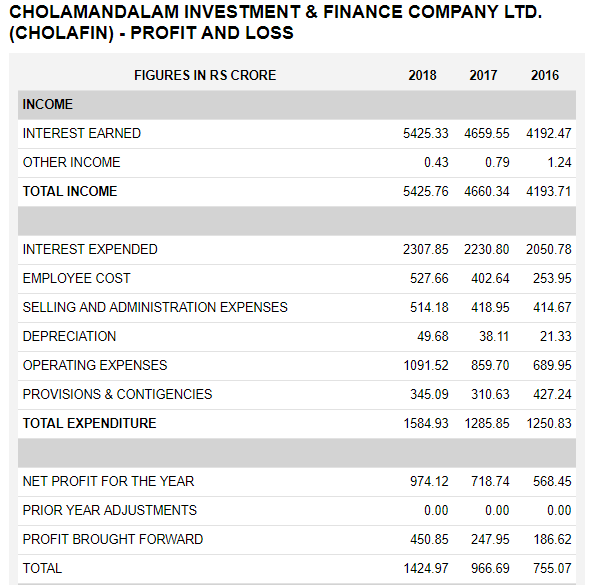 Cholamandalam Investment And Finance Company Financial Statements