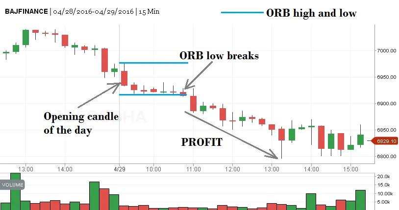 Opening Range Breakout
