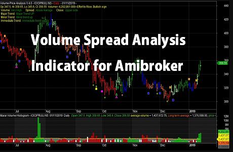 Volume Spread Analysis Indicator for Amibroker