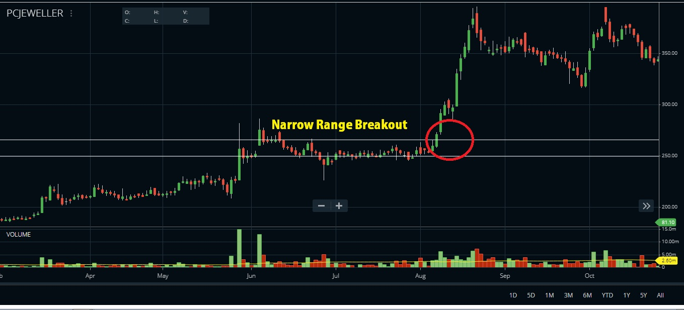 narrow range breakout