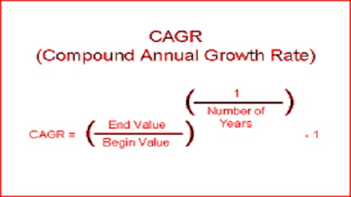 What is CAGR Full Form in Mutual Fund?