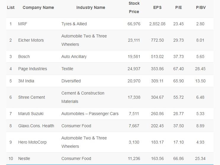 Top Large Cap Stocks 2019 in India