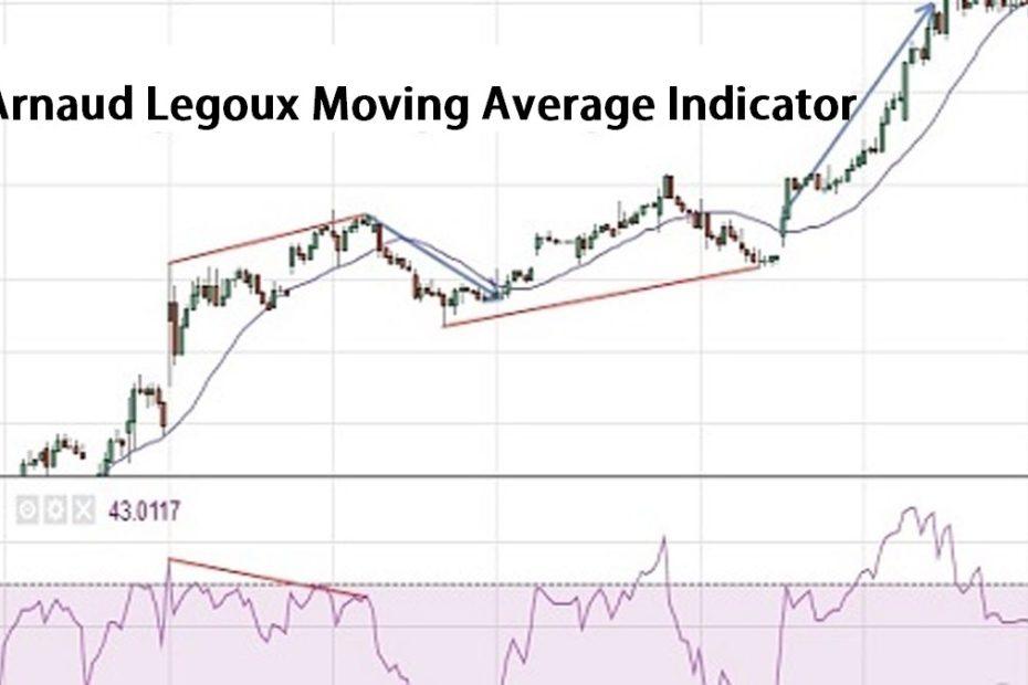 Arnaud Legoux Moving Average Indicator pic
