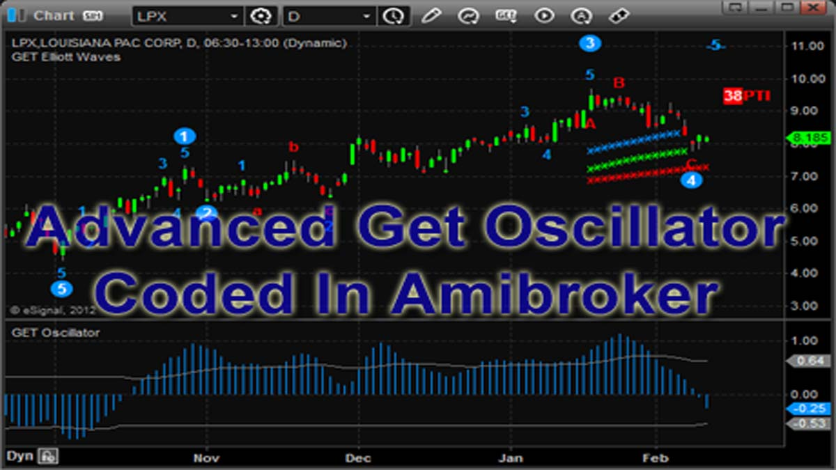 How To Trade Oscillator? FREE Amibroker AFL | StockManiacs