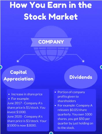 Make Money From Stock Market