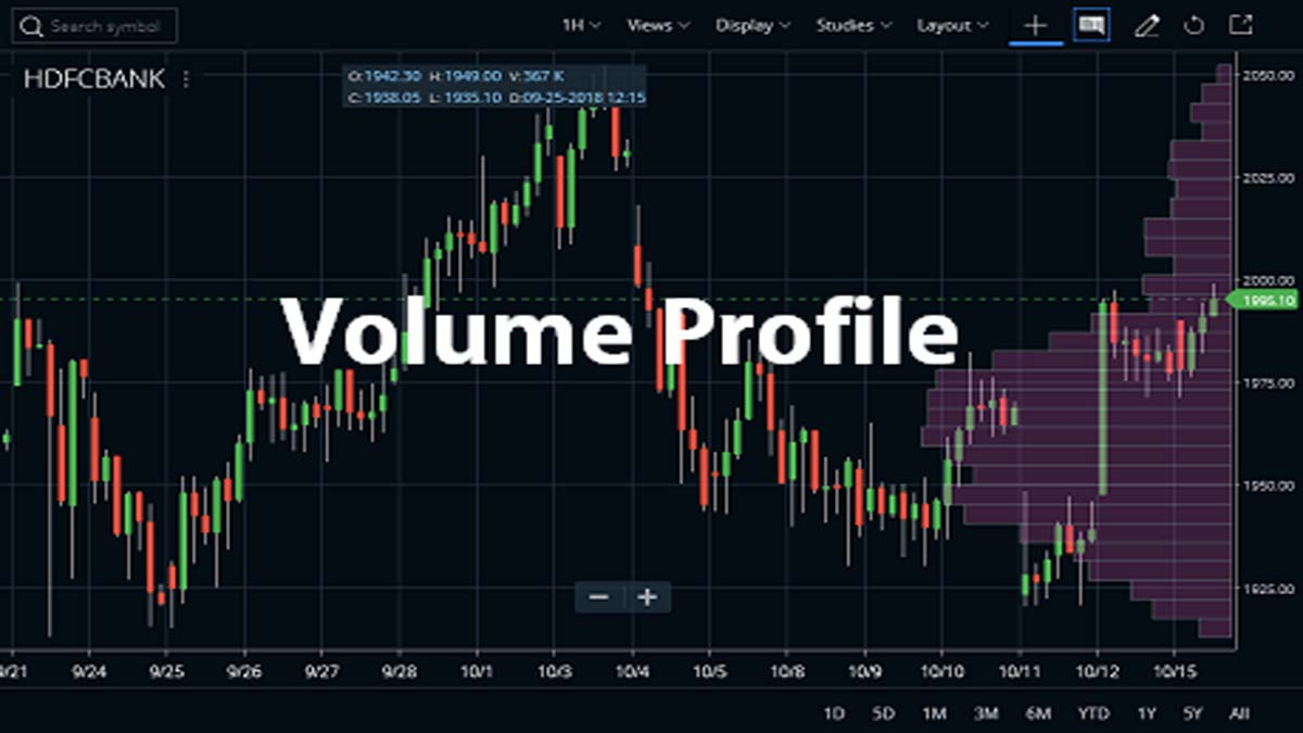 Volume Profile Indicator Strategy, Tradingview, Formula