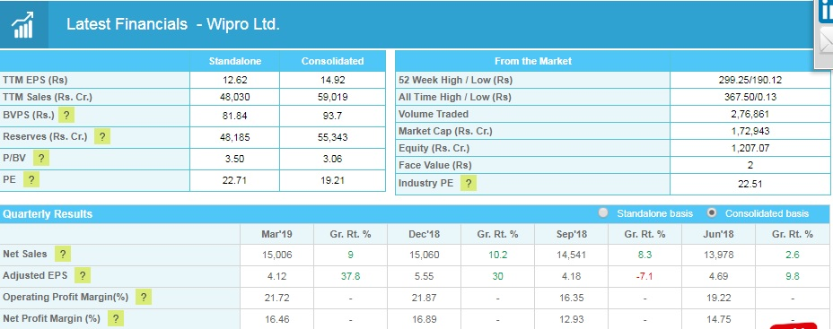 wipro Fundamentally Strong Stocks with Low Price