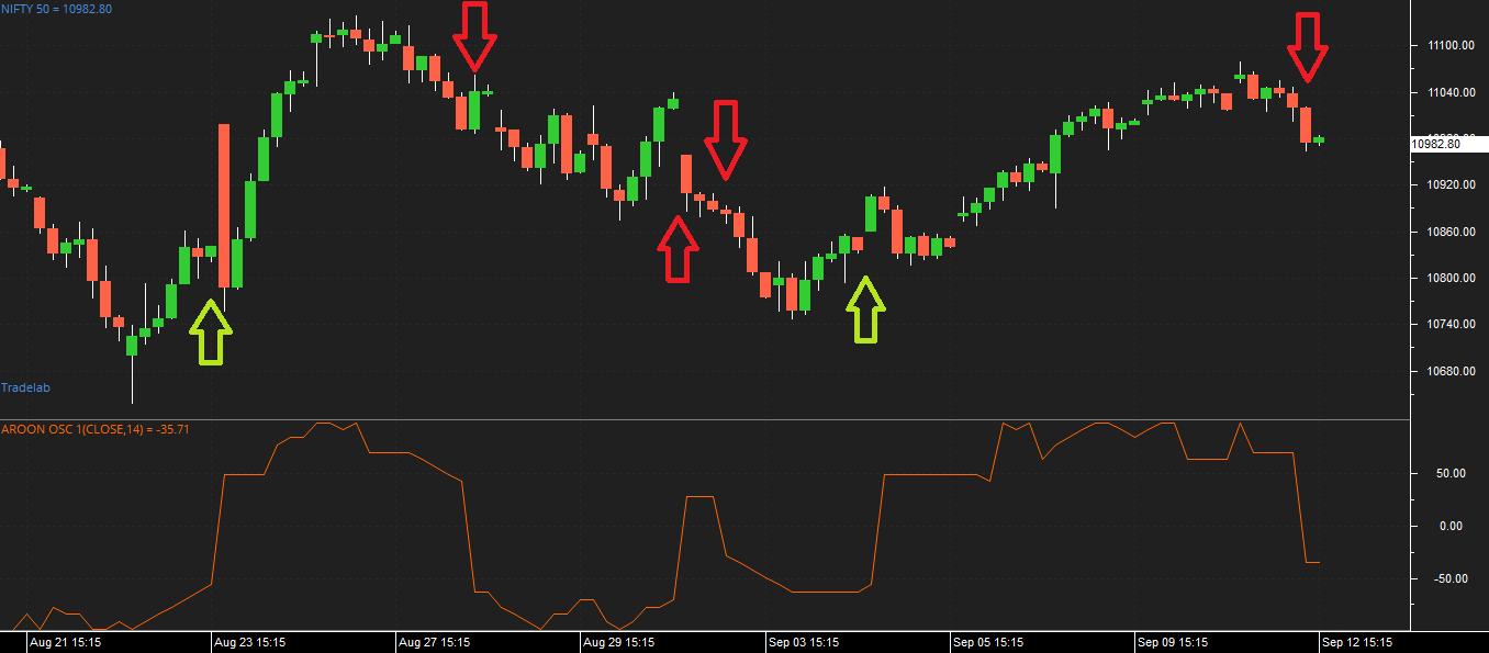 Aroon Trading in Zerodha Pi