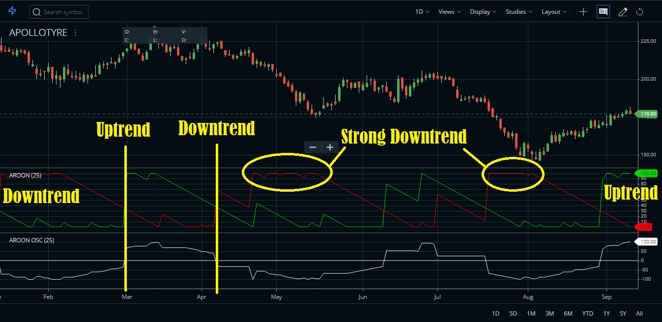 Aroon Trading System