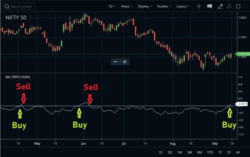 BOP Trading Strategy