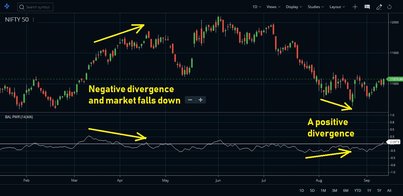Balance of Power Indicator Divergence