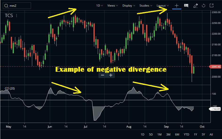 CCI Indicator Divergence