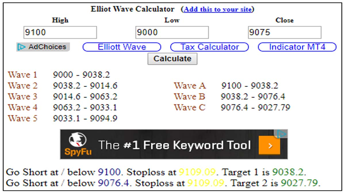 Forex elliott wave calculator