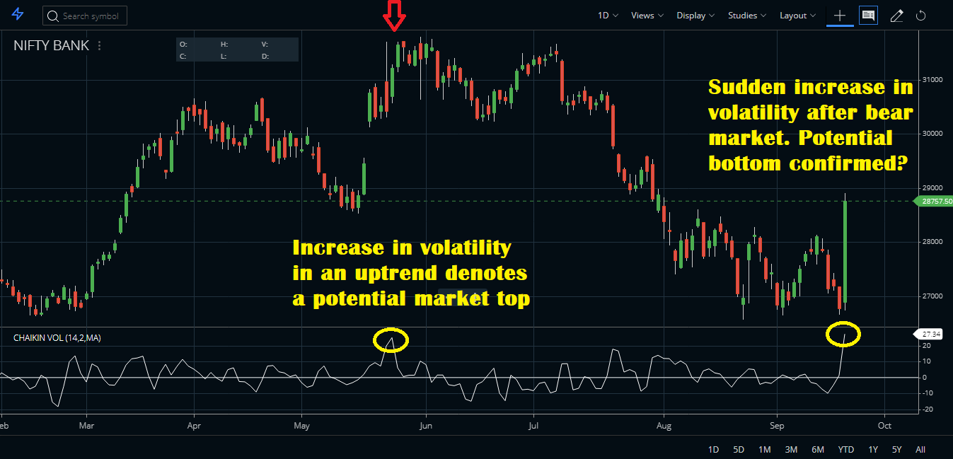 Trading With the Volatility