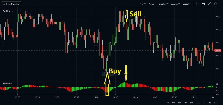 Trading the AO