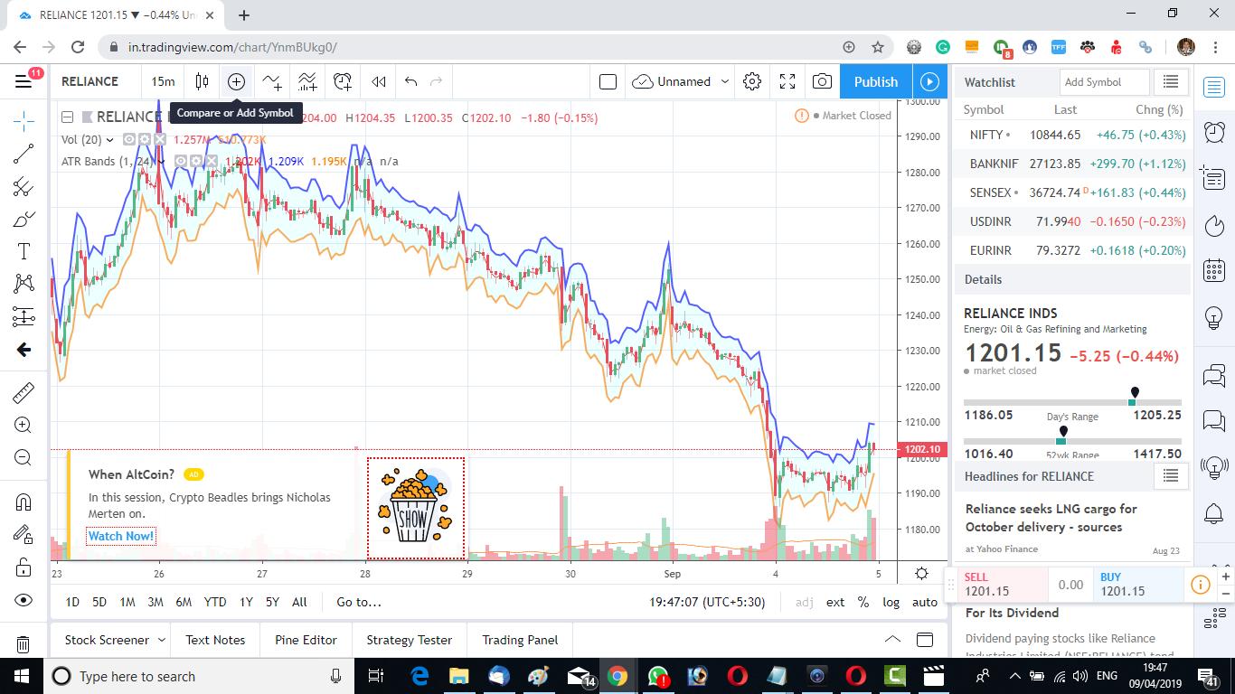 Reliance Industries TradingView