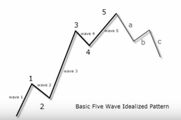 Basic Elliott Waves