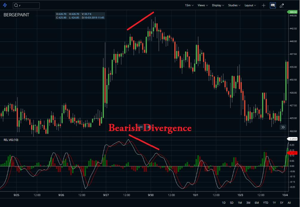 Bearish-Divergence