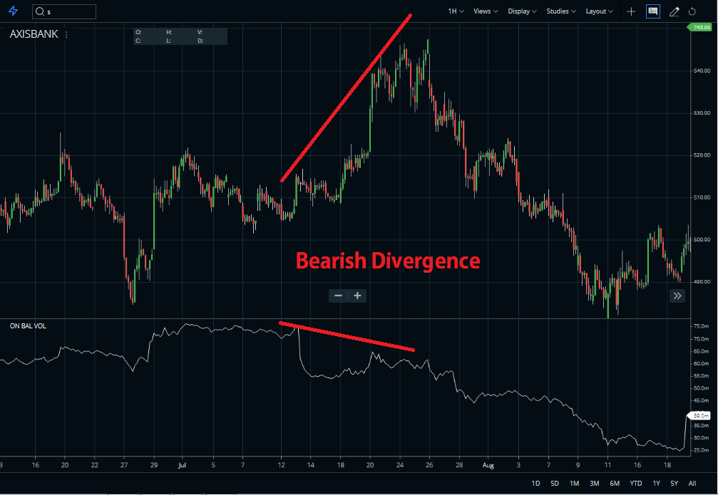 Bearish Divergence On balance volume indicator