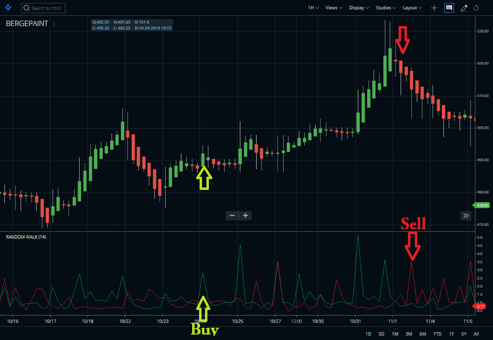 Buy sell signals