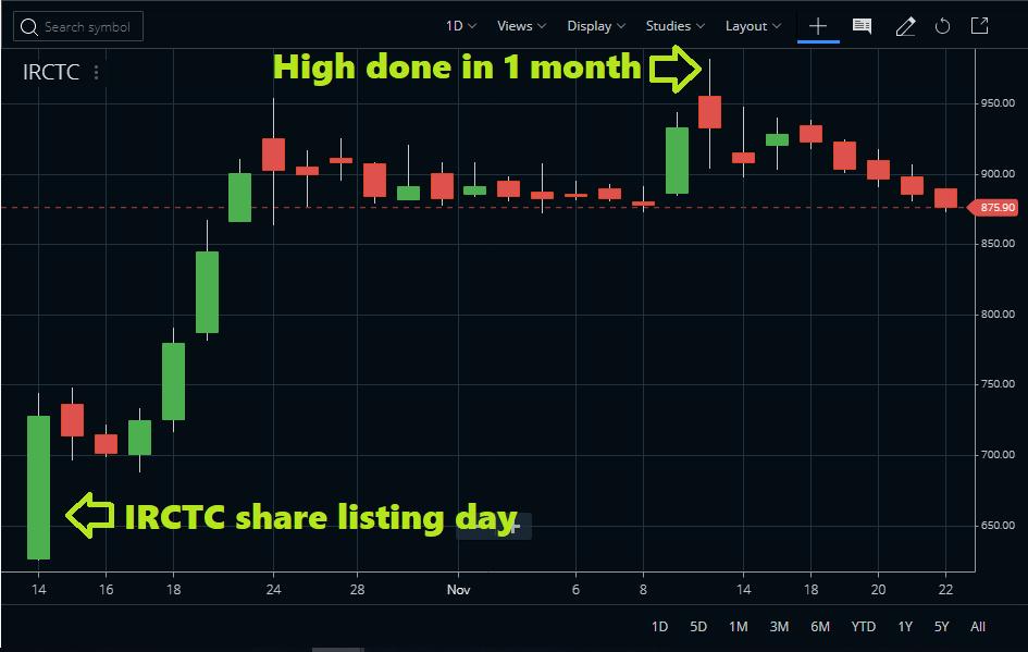 IRCTC Share Price Chart
