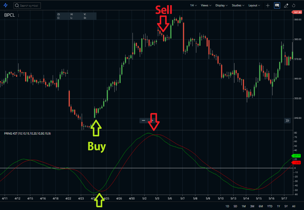 Know sure thing indicator Buy