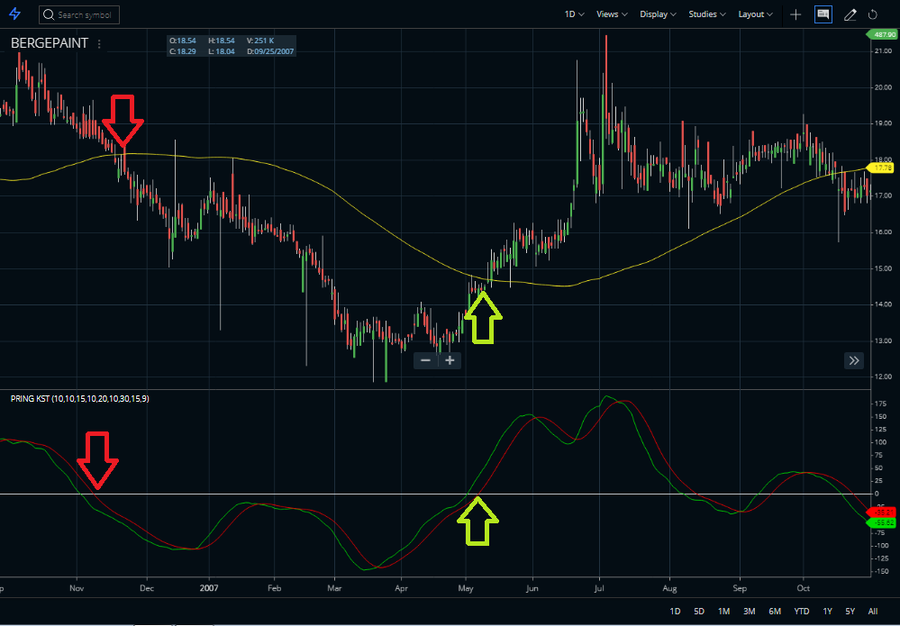 Moving Average with Special k
