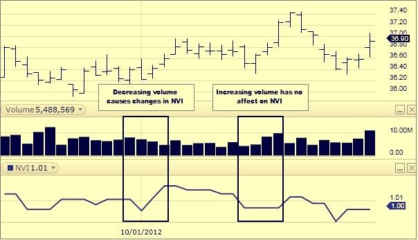 Negative Volume relation Pic