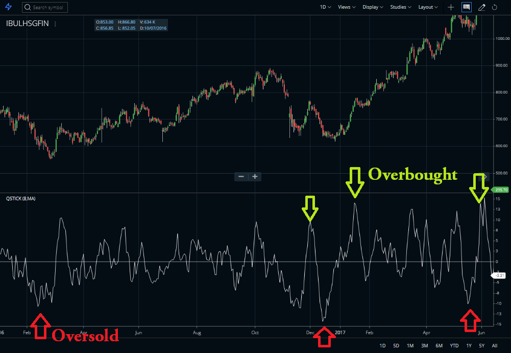 Overbought oversold signal