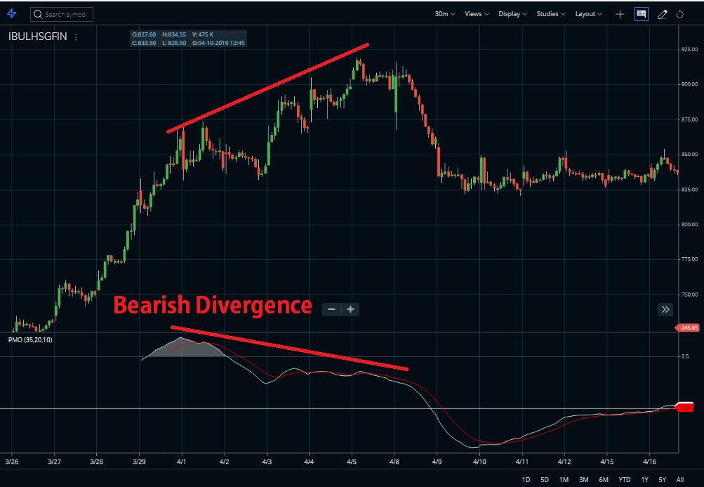 Price momentum oscillator Bearish